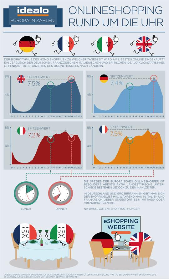 d4011f1d2f3f25 Beste Online Shopping Zeiten in Europa Vergleich