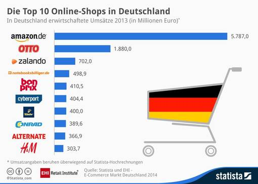 Online Fashion Retailers Germany